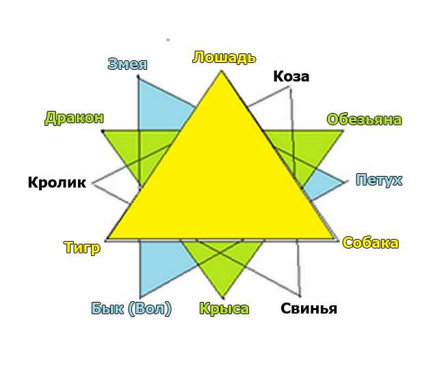 восточный гороскоп тигра совместимость