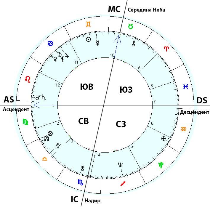 Составит гороскоп онлайн с расшифровкой
