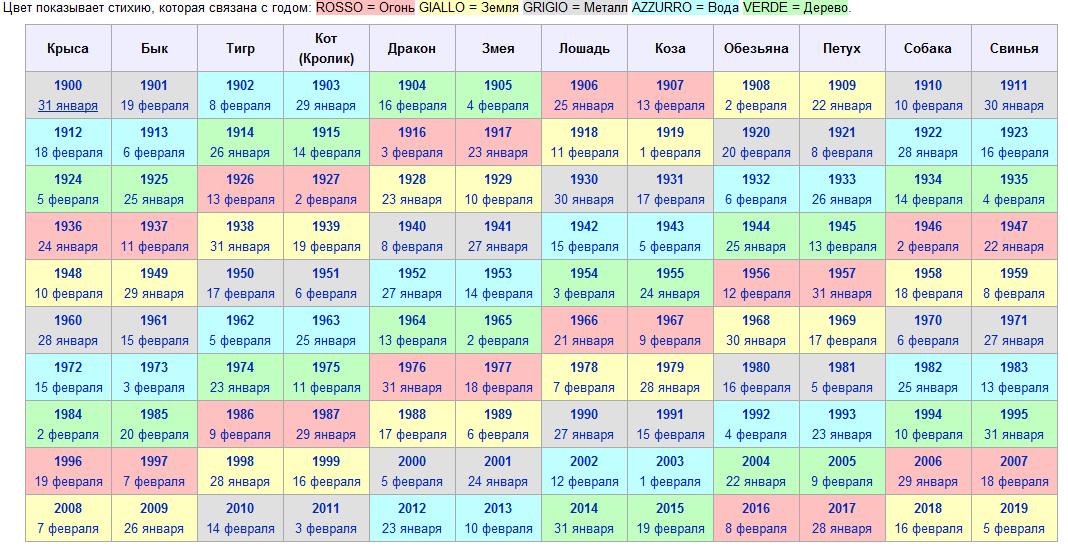 таблица китайского (восточного) гороскопа