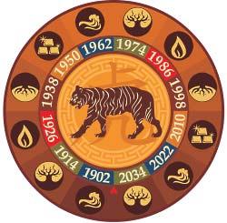 Тгир знак зодиака китайский гороскоп
