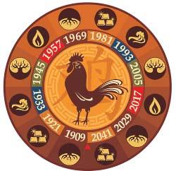 ПЕТУХ ЗНАК ЗОДИАКА Китайский гороскоп