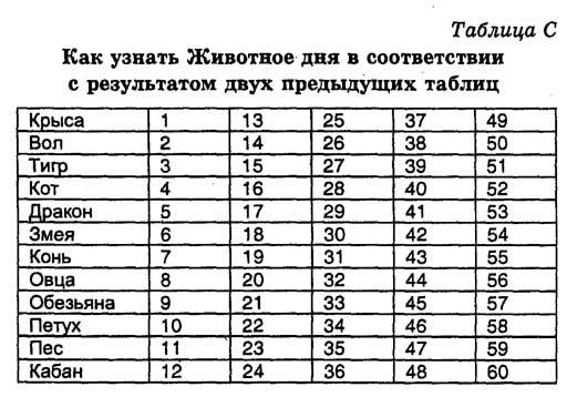 КИТАЙСКИЙ ГОРОСКОП управление днем