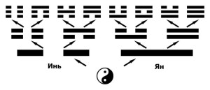 создание триграмм БаГуа