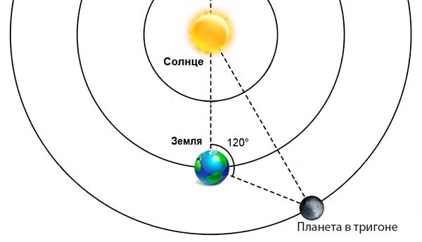 Аспекты планет